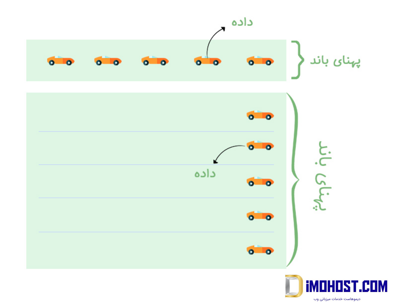 پهنای باند مثال- تصویر
